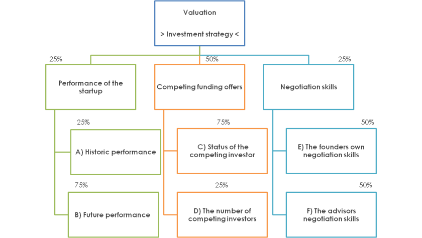 The equation of seed stage funding